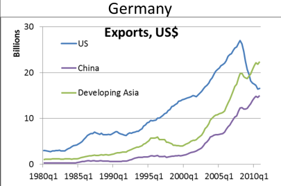 Evolution of Germany's export markets