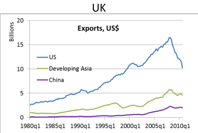 Evolution of UK's export markets