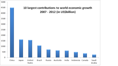 Top 10 contributions to world growth: 2007-2012.  GDP evaluated at market exchange rates