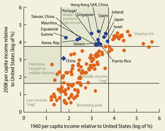 World Bank, 2012:  China and the Middle Income Trap